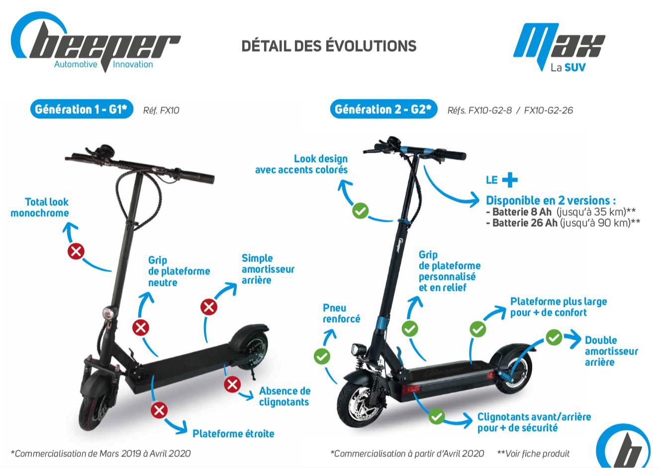 Trottinette électrique Beeper MAX - Fiche comparative G1-G2