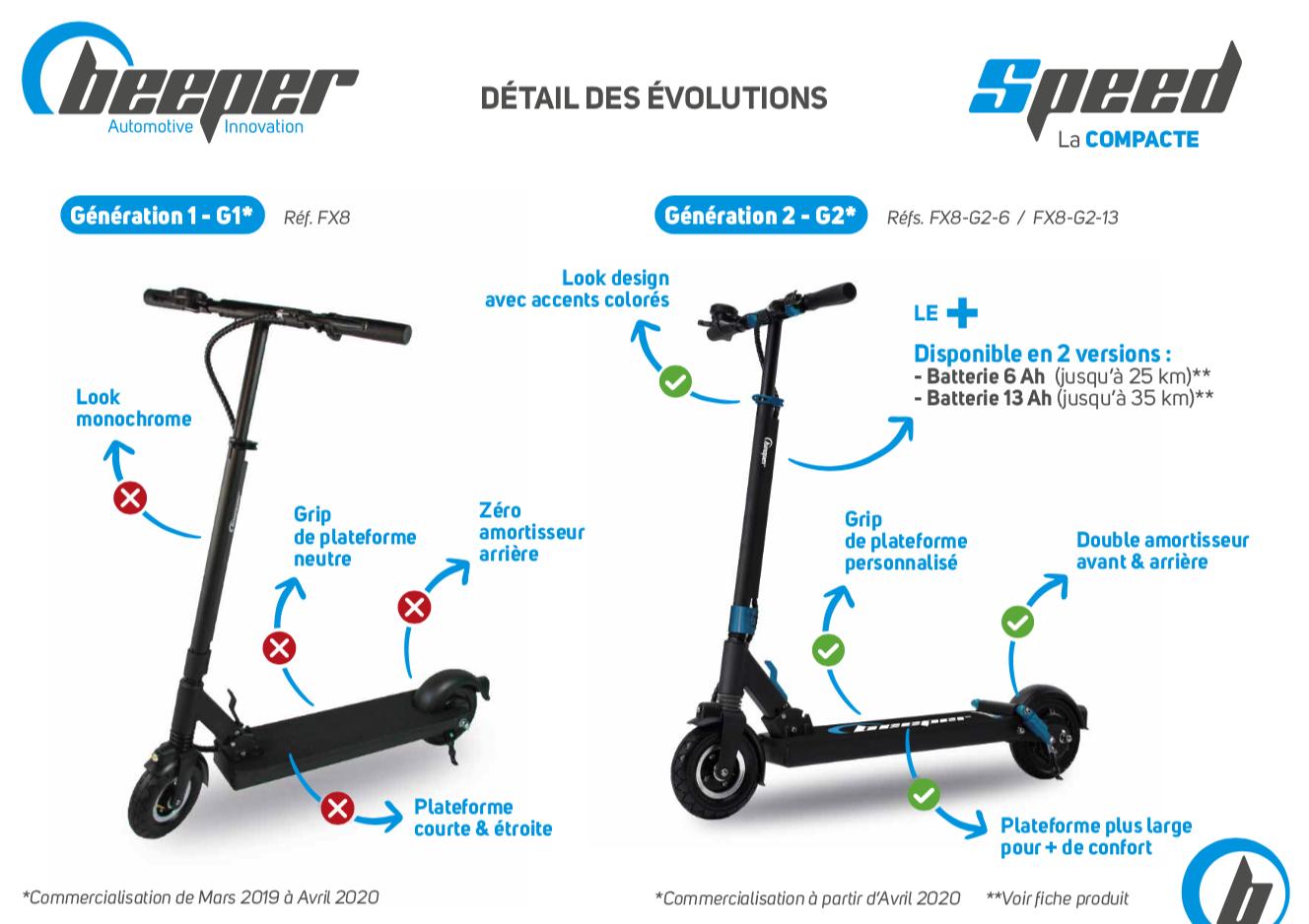 Trottinette électrique Beeper SPEED - Fiche comparative G1-G2